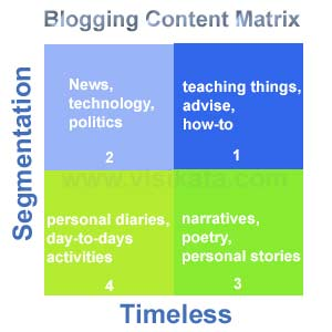 Blogging Content Matrix