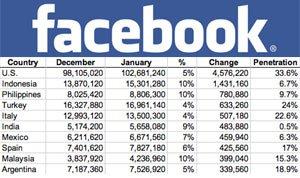 Pertumbuhan Facebook di Indonesia Sangat Pesat
