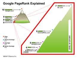 Page Rank Dan Seberapa Penting Sebuah Situs