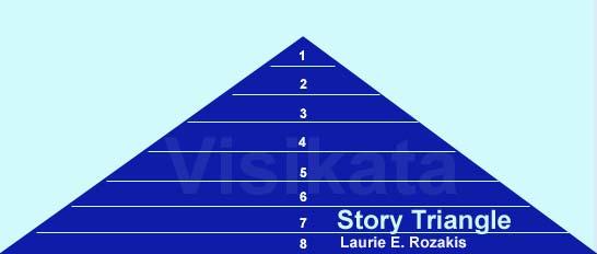 Langkah Awal Menulis Cerpen dengan Piramida Cerita